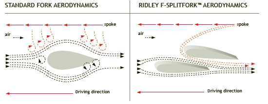 F-Splitfork-diagram